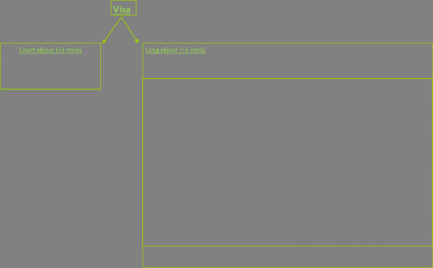 renouvellement carte de sejour delai d attente visa administratif vert   Science Accueil